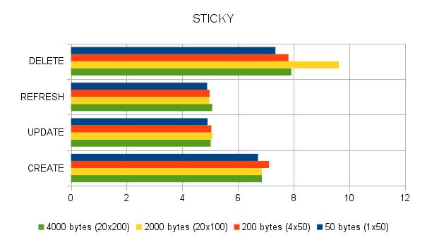Sticky Configuration