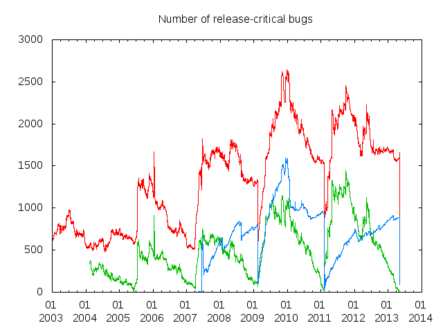 debian bugs at 5 of May 2012